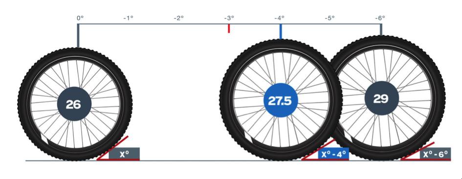 standards roues VTT